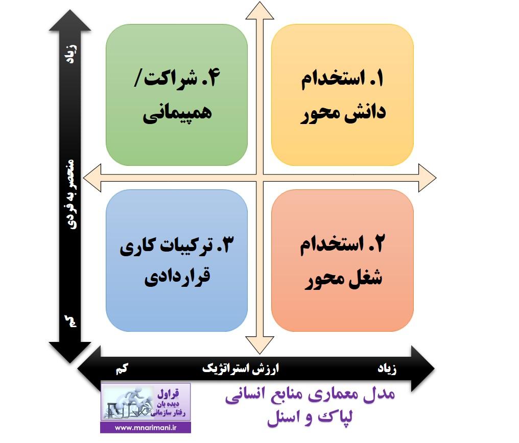 مدل معماری منابع انسانی لپاک و اسنل